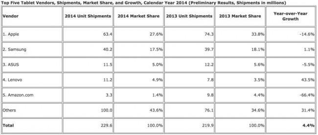 Tablet-Markt 2014