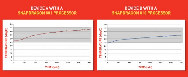Snapdragon 810 Temperatur-Diagramm