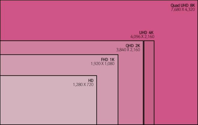 Display-Auflösungen
