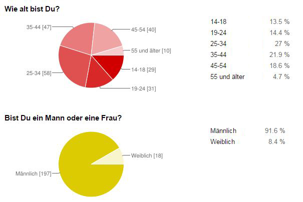 android_tv_umfrage_alter