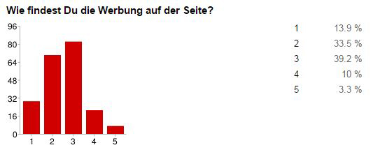 android_tv_umfrage_werbung