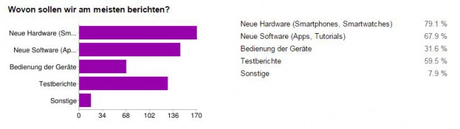 android_tv_umfrage_wunsch