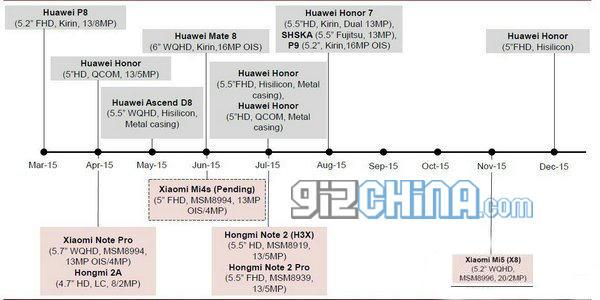 HUAWEI Roadmap 2015