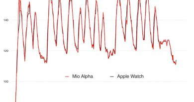 Apple Watch vs. Mio Alpha HR Monitor