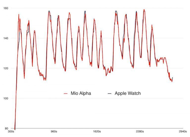 Apple Watch vs. Mio Alpha HR Monitor