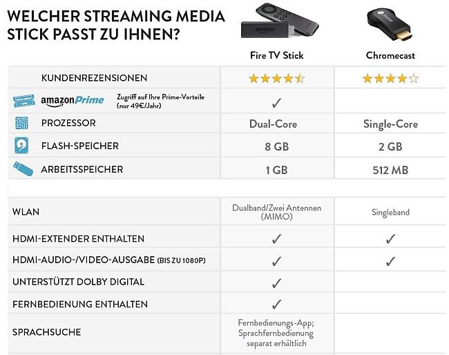 chromecast_vs_fire_tv_stick