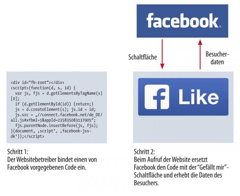 Facebook Page-Plugin