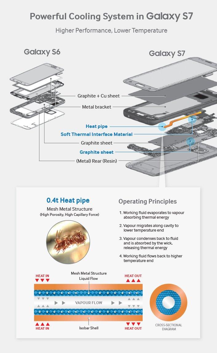Samsung Galaxy S7 Heatpipe