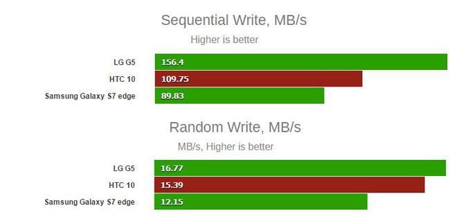 htc-10-speicher-vs-galaxy-s7-write-160506_6_2