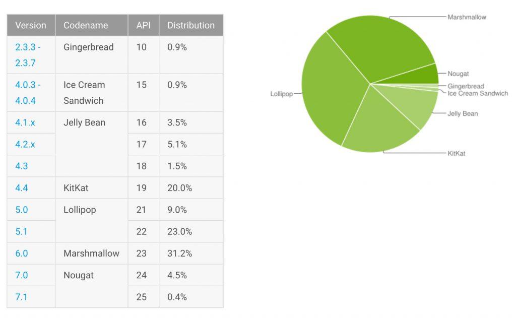 Android Verteilung im März 2017