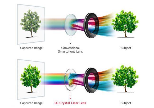 LG V30 Dual-Kamera