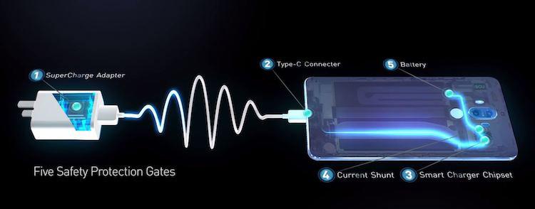 SuperCharge für das Huawei Mate 20