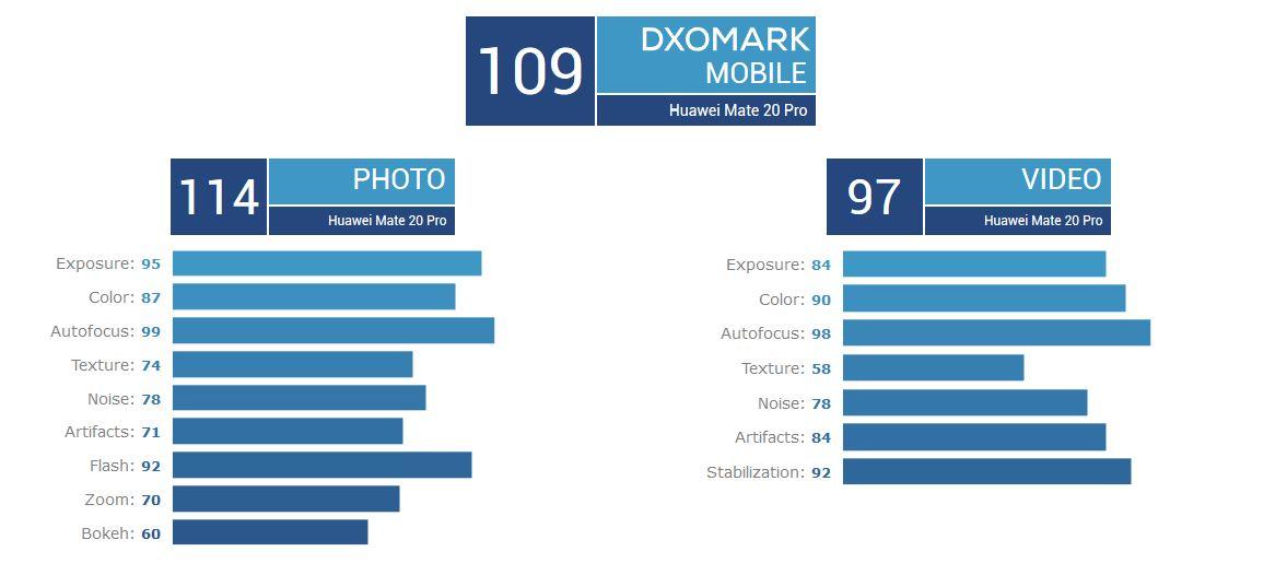 Huawei Mate 20 Pro im DxOMark