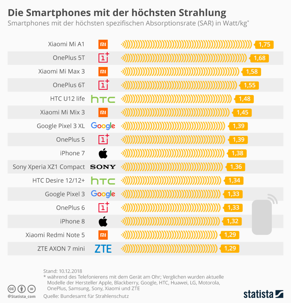 Smartphones mit höchsten SAR-Wert