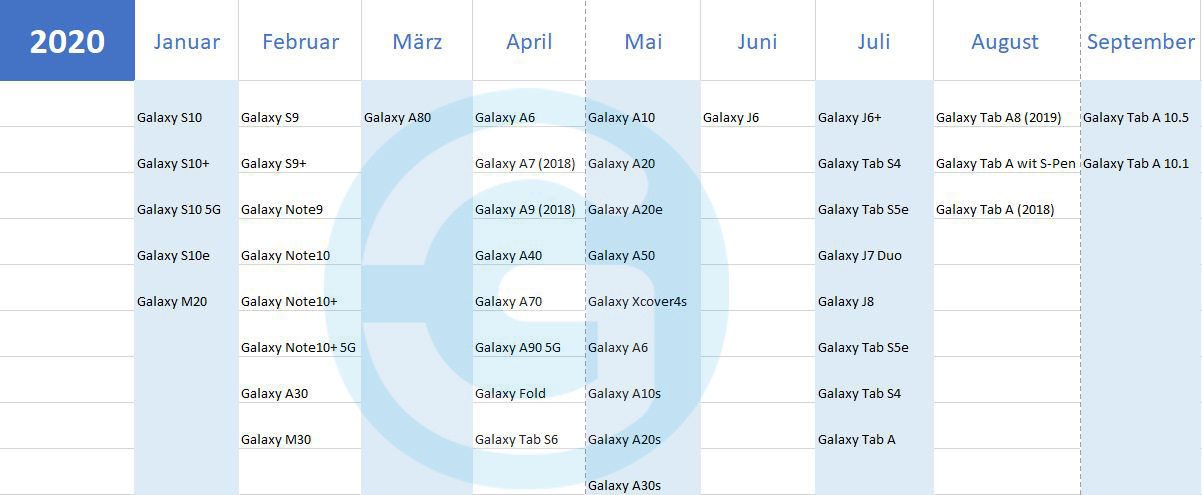 Samsung Android 10 Update-Plan
