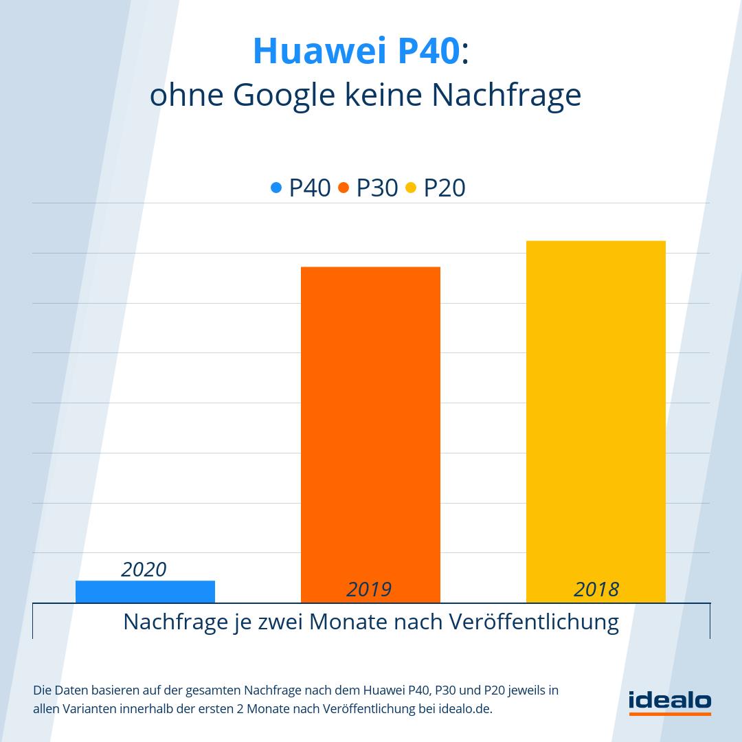 Huawei P40 Nachfrage