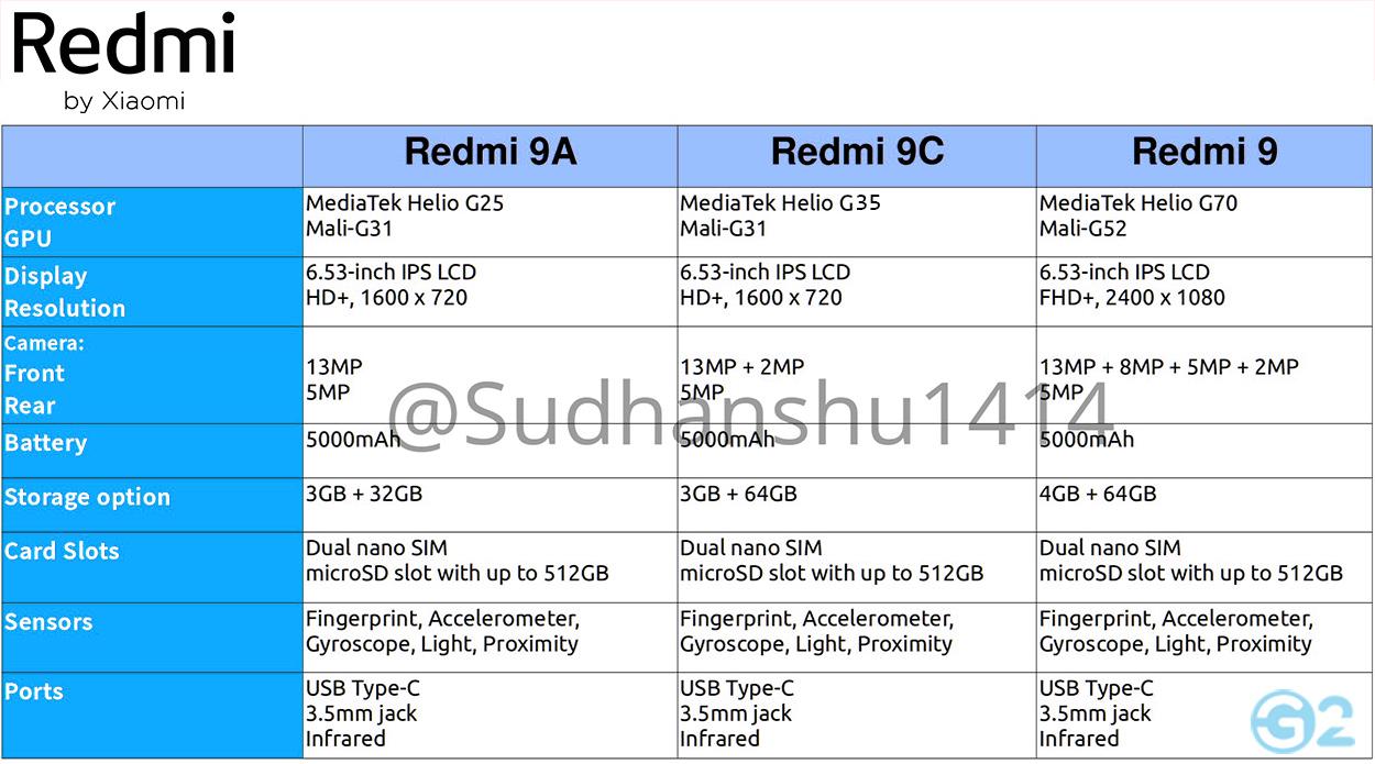 Datenblatt der Redmi 9 Series