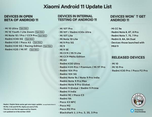 Xiaomi Update Liste für Android 11