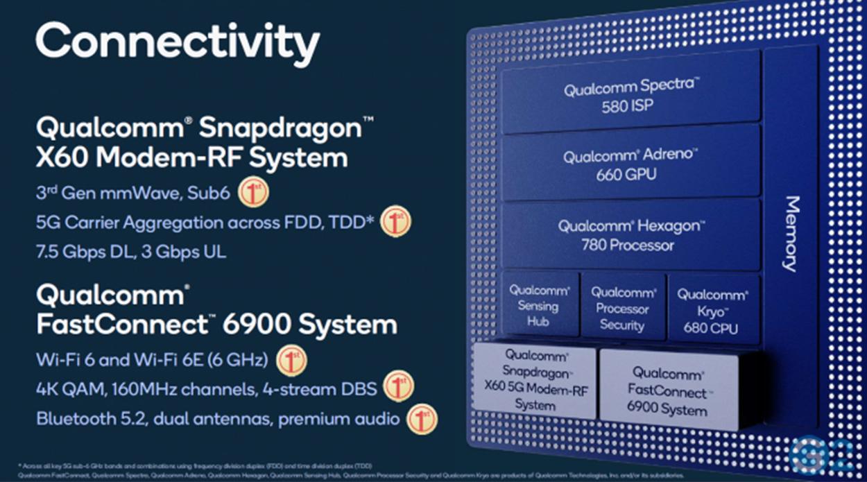 Snapdragon X60-Modem