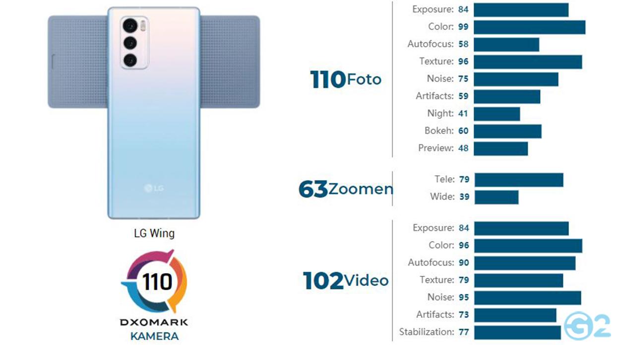 LG Wing DXOMARK-Test