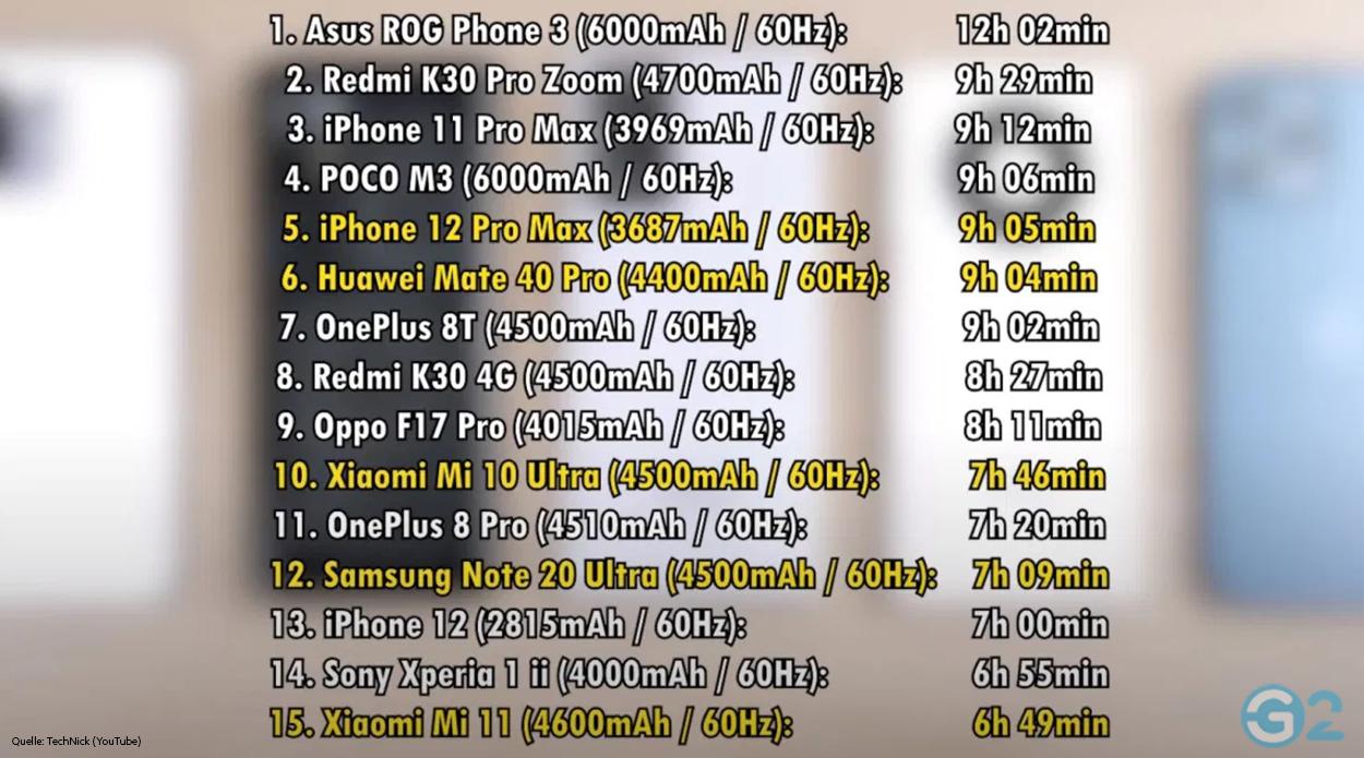 Xiaomi Mi 11 im Akkuvergleich