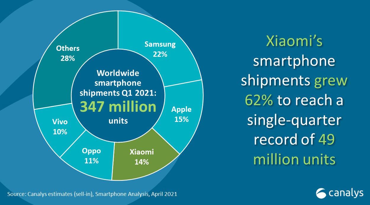 Xiaomi, Oppo und Vivo Gewinner des 1. Quartals 2021