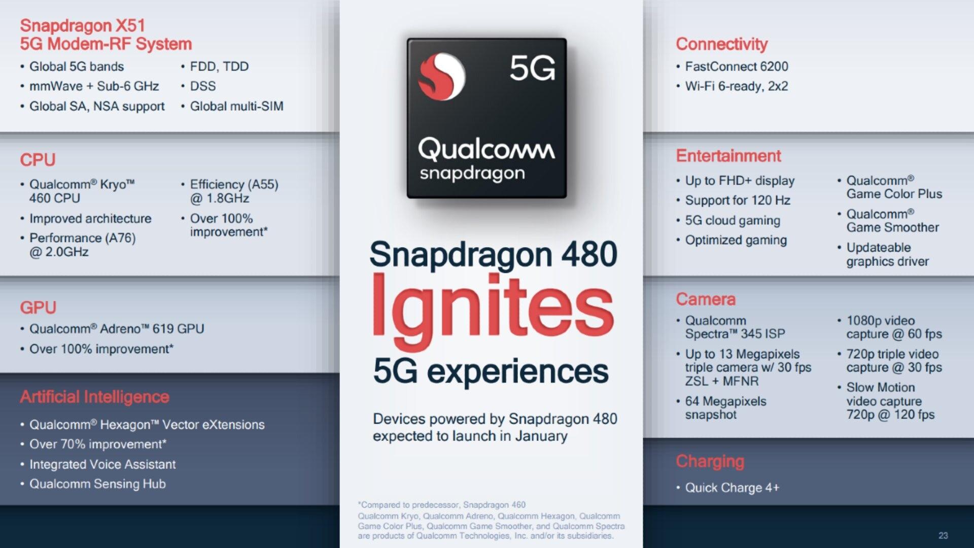 Qualcomm Snapdragon 480