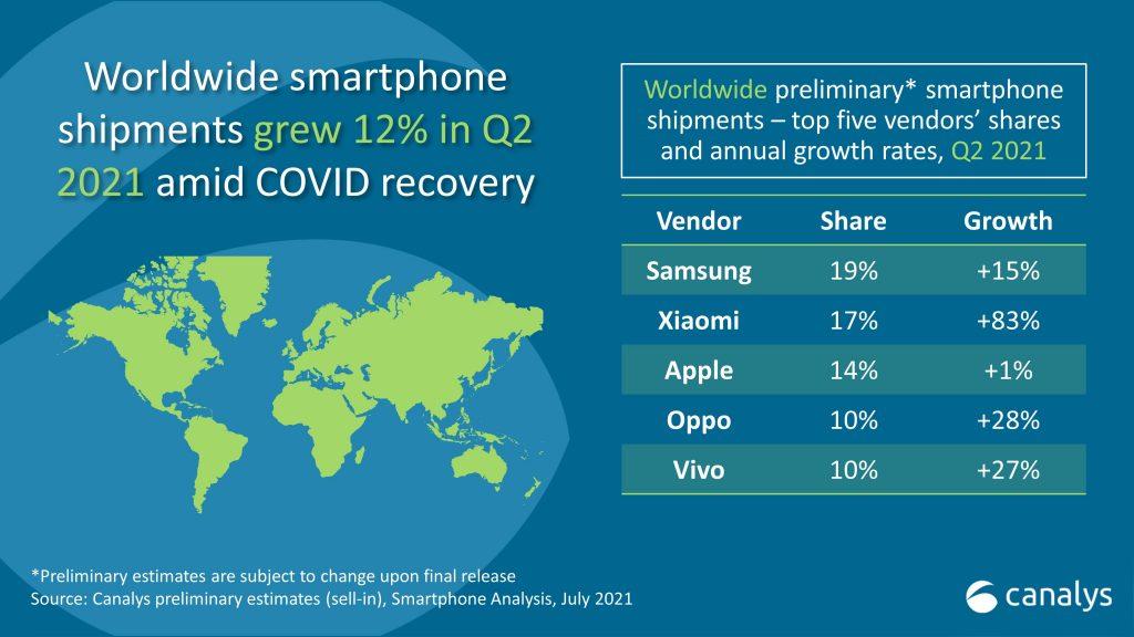 Smartphone Verkäufe 2.Quartal 2021
