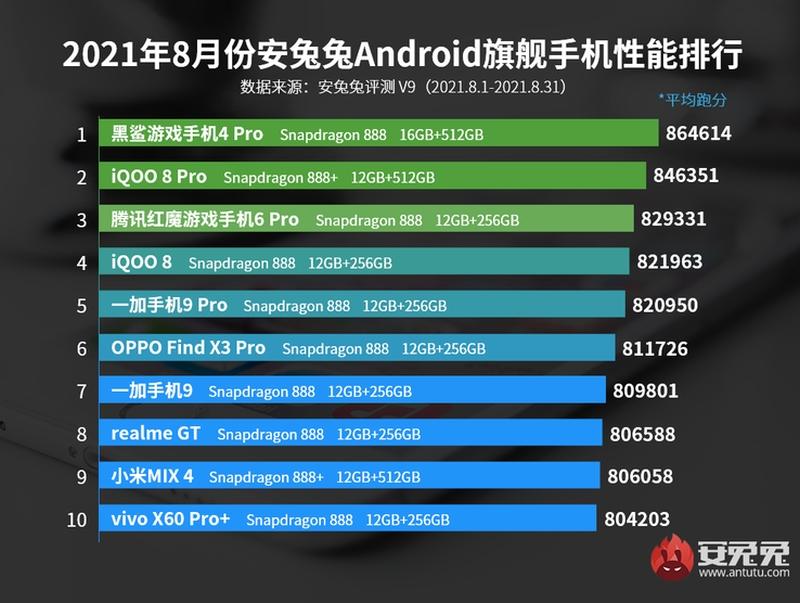 Xiaomi MIX 4 im AnTuTu nur Platz 9