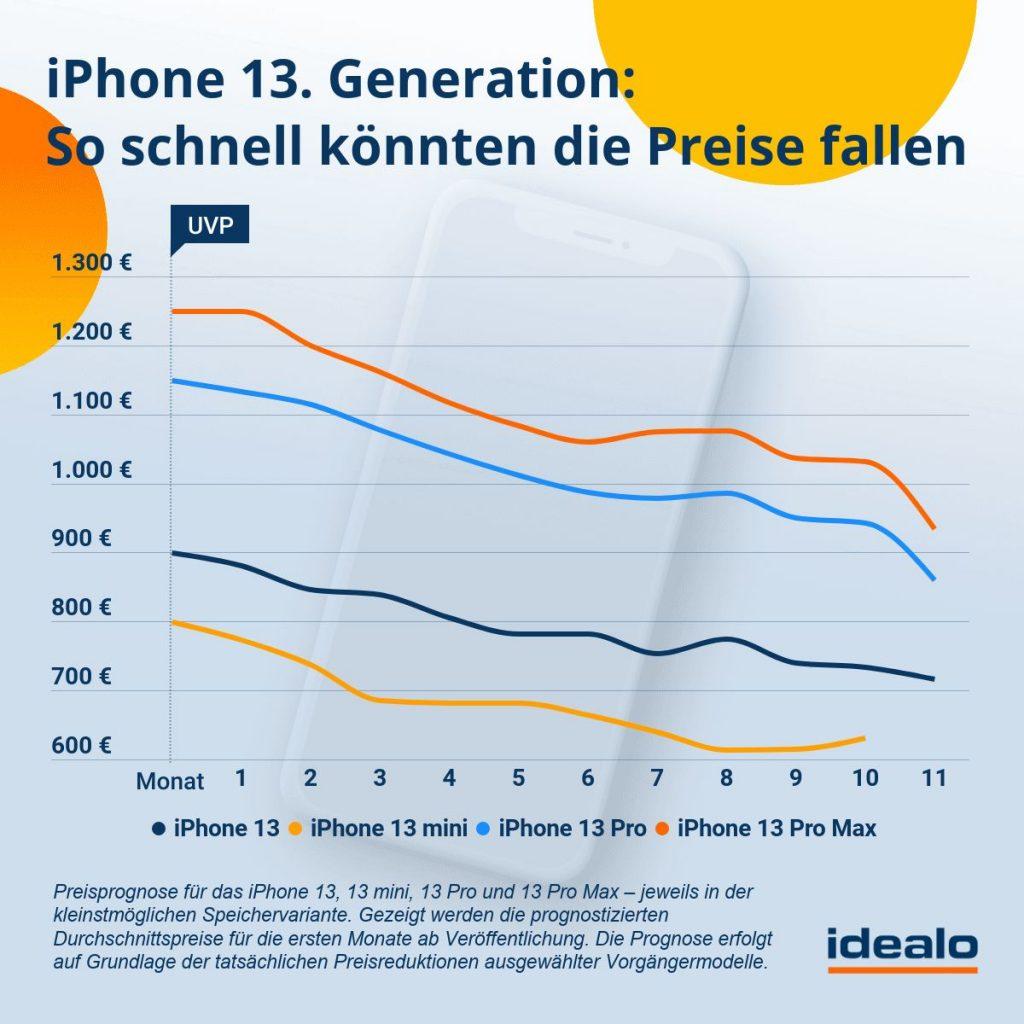 Apple iPhone 13 Preisprognose
